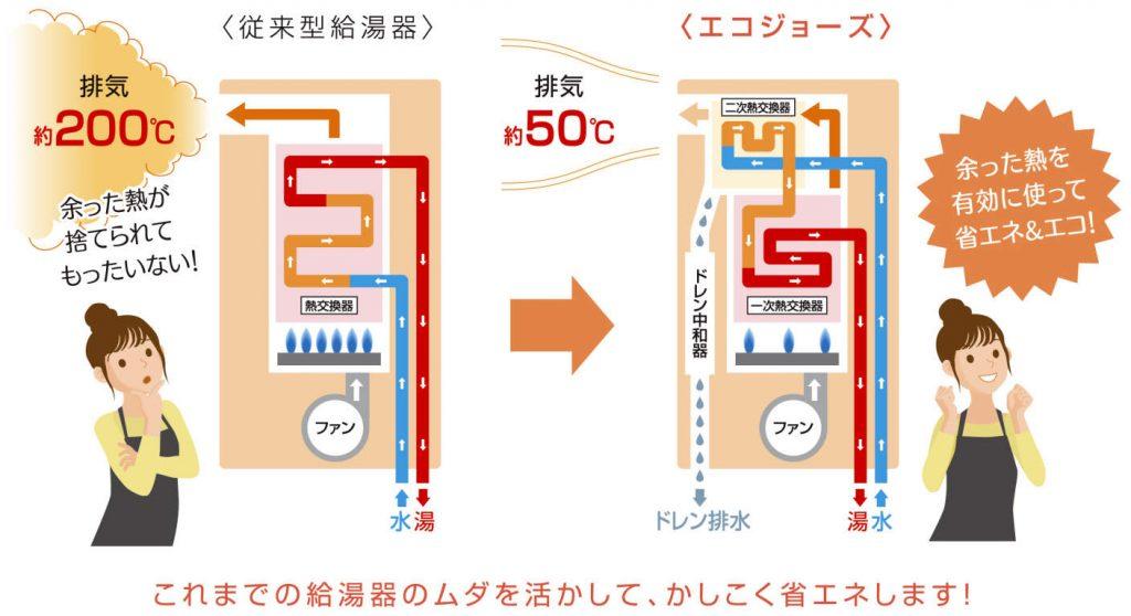 画像に alt 属性が指定されていません。ファイル名: エコジョーズを知ろう_従来型給湯器とエコジョーズの違い-1-1024x558.jpg